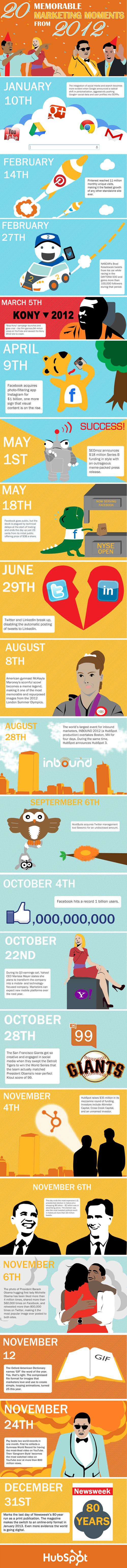 Infográfico melhores momentos de webmarketing de 2012